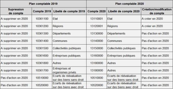 Exemple de table de passage